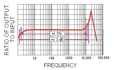 Frequency results graph